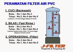 JF Perawatan PVC